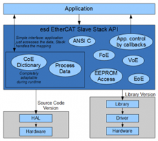 EtherCAT Slave Stack Protocol Software